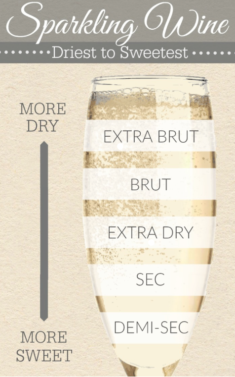 champagne dry sweet guide